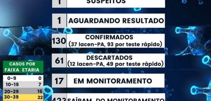Boletim Epidemiológico em 23/07/2020 às 19:00H